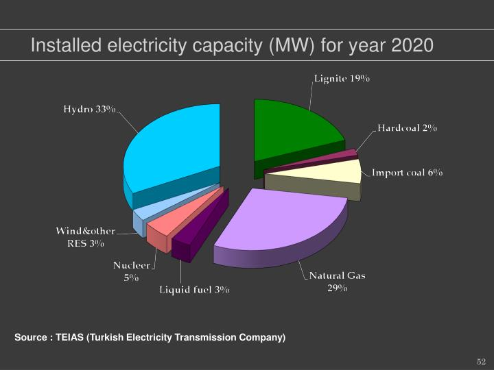 Installed electricity capacity (MW) for year 2020