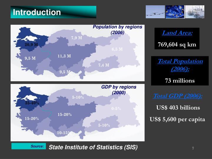 Population by regions
