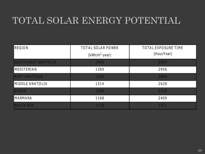 TOTAL SOLAR ENERGY POTENTIAL