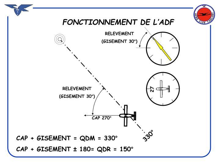 FONCTIONNEMENT DE L'ADF