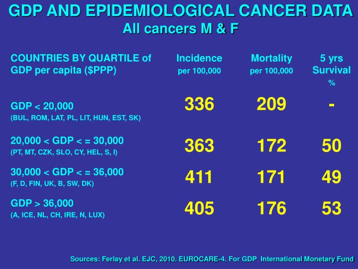 GDP AND EPIDEMIOLOGICAL CANCER DATA