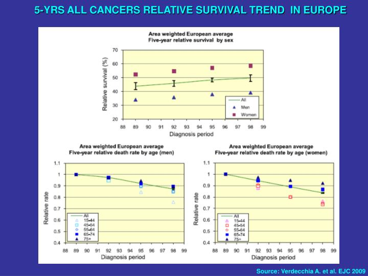 5-YRS ALL CANCERS RELATIVE SURVIVAL TREND  IN EUROPE