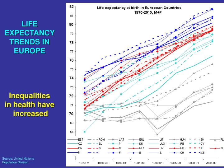 LIFE EXPECTANCY TRENDS IN EUROPE