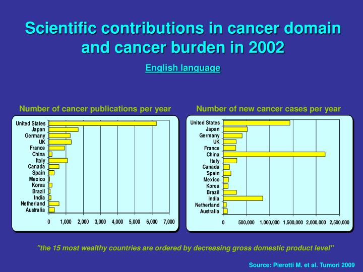 Number of new cancer cases per year