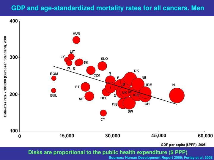 GDP and age-standardized mortality rates for all cancers. Men