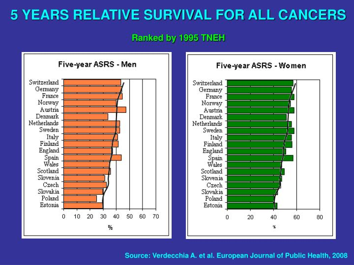 5 YEARS RELATIVE SURVIVAL FOR ALL CANCERS