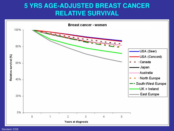 5 YRS AGE-ADJUSTED BREAST CANCER