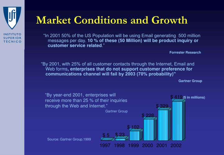 Market conditions and growth
