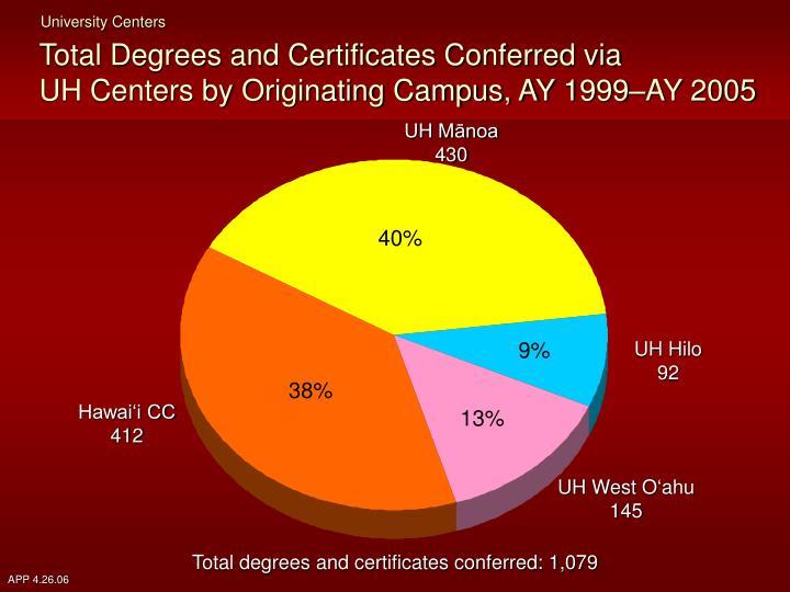 University Centers