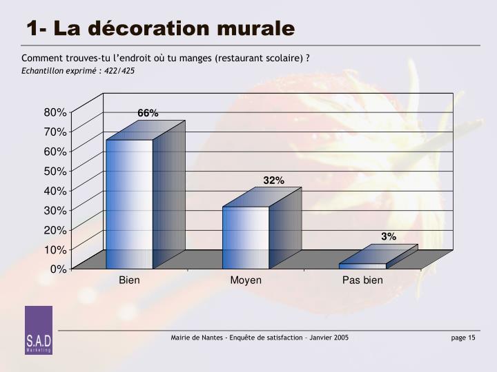 1- La décoration murale