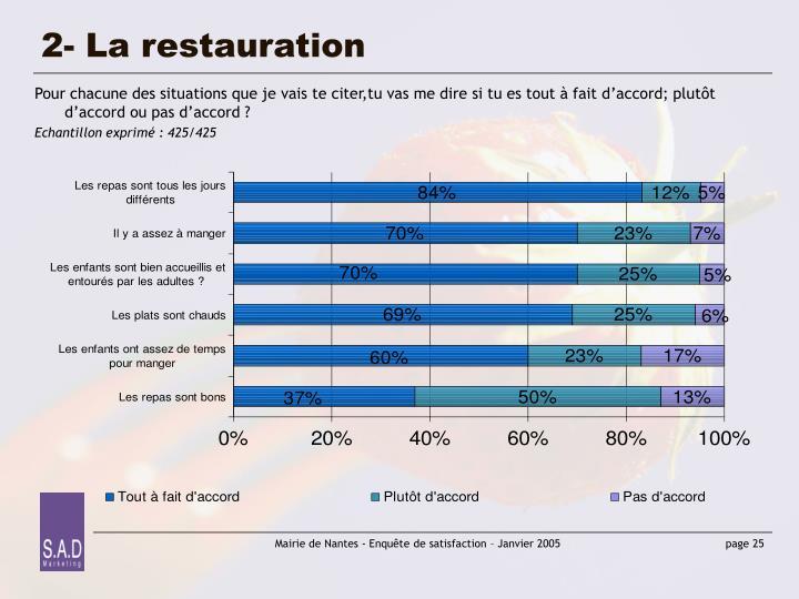 2- La restauration