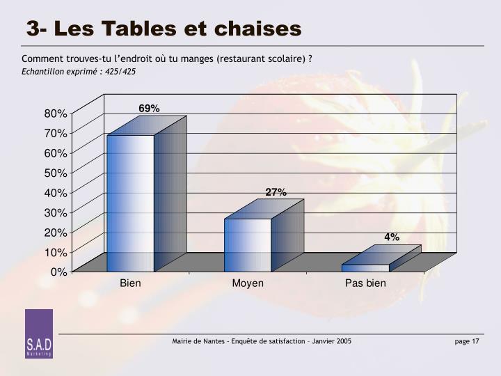 3- Les Tables et chaises