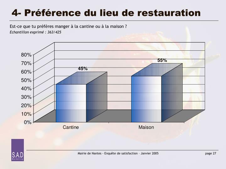 4- Préférence du lieu de restauration