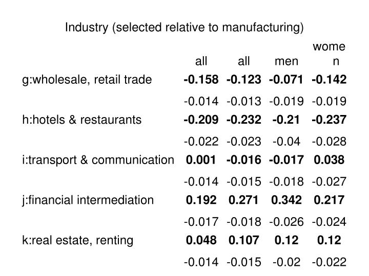 Industry (selected relative to manufacturing)