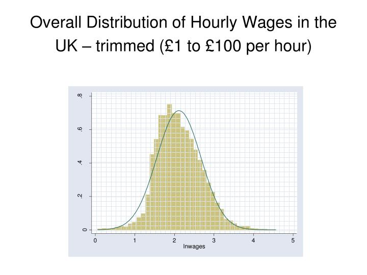 Overall distribution of hourly wages in the uk trimmed 1 to 100 per hour