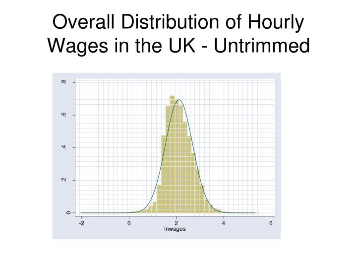 Overall Distribution of Hourly Wages in the UK - Untrimmed