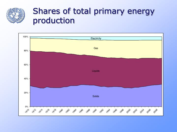 Shares of total primary energy production