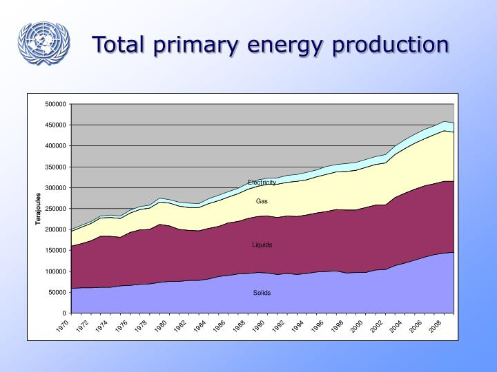 Total primary energy production