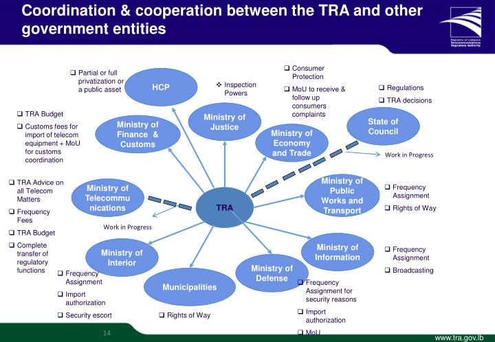 Coordination & cooperation between the TRA and other government entities