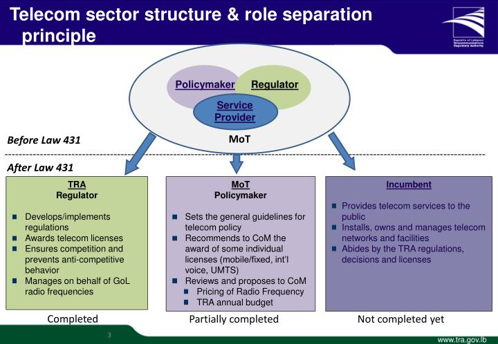 Telecom sector structure & role separation principle
