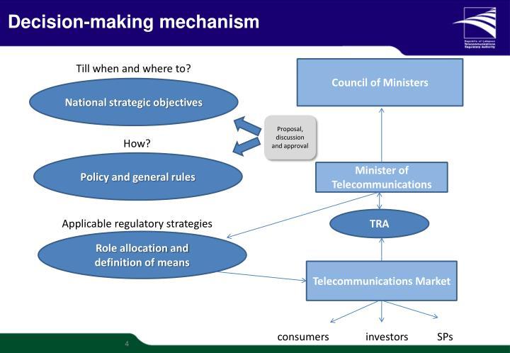 Decision-making mechanism
