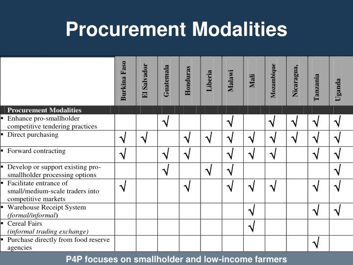 Procurement Modalities