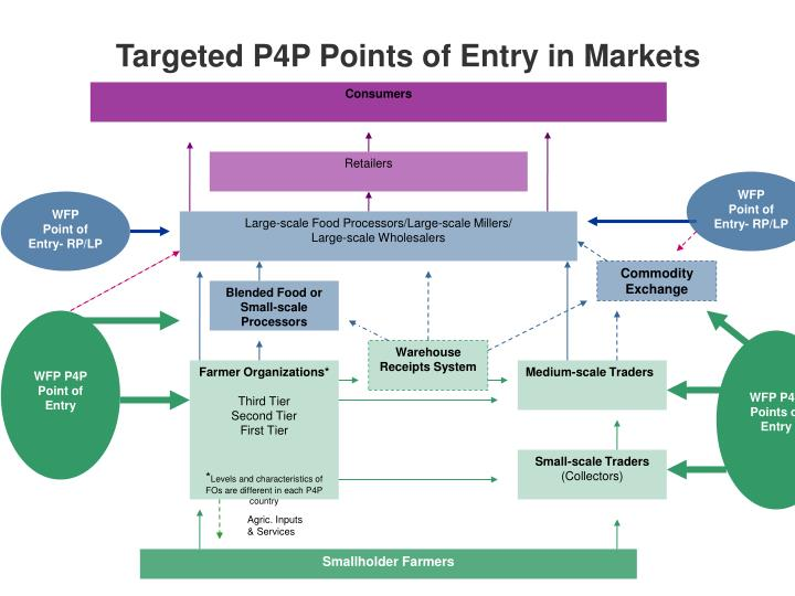 Targeted P4P Points of Entry in Markets
