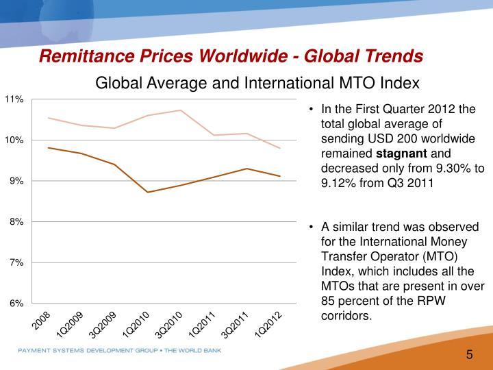 Global Average and International MTO Index