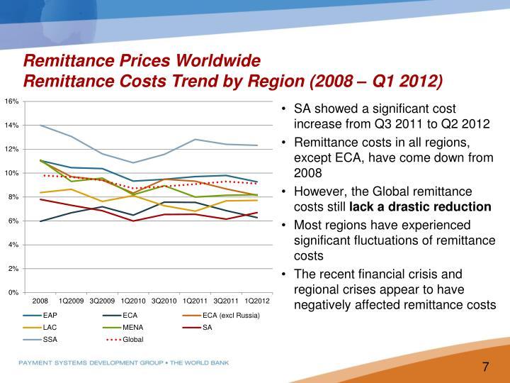 Remittance Prices Worldwide