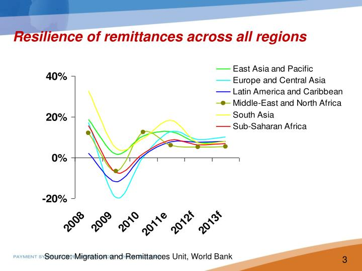 Resilience of remittances across all regions