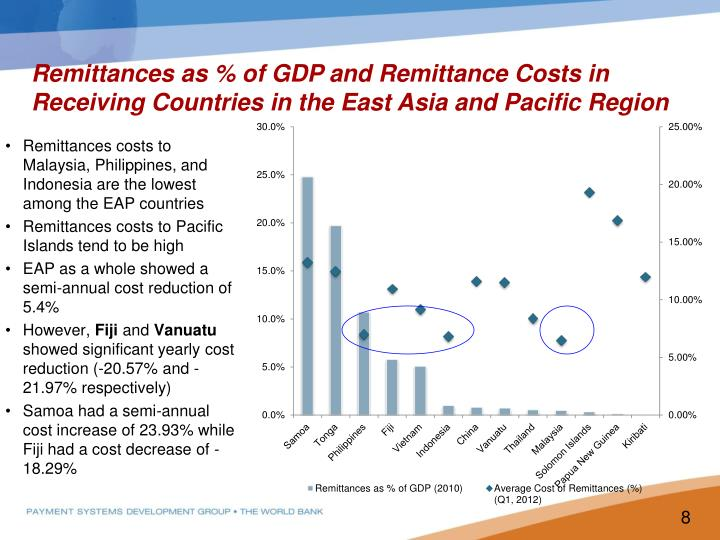 Remittances as % of GDP and Remittance Costs in Receiving Countries in the East Asia and Pacific Region