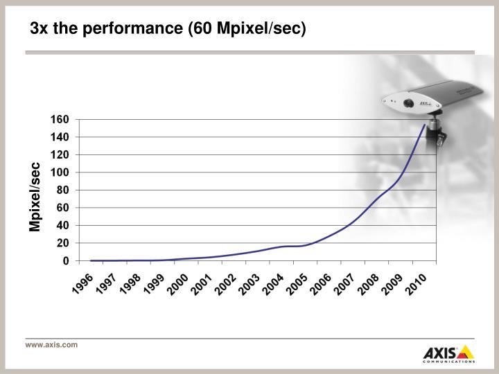 3x the performance (60 Mpixel/sec)