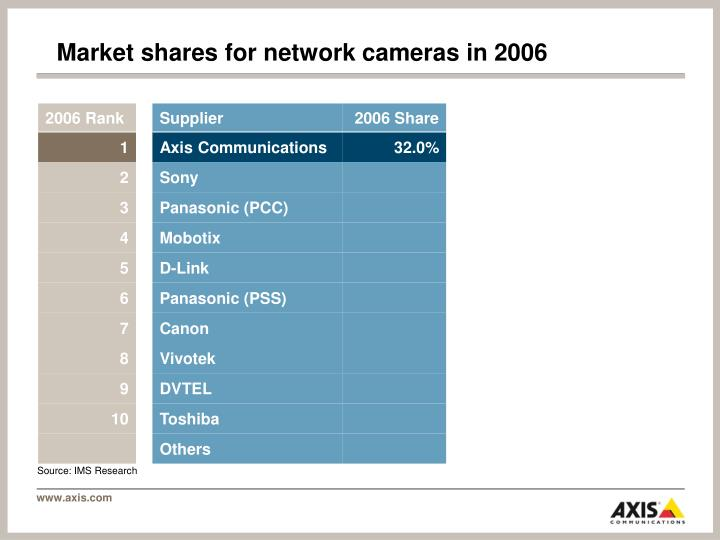 Market shares for network cameras in 2006