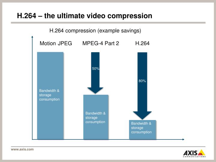H.264 – the ultimate video compression