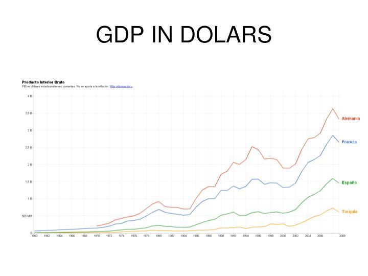 GDP IN DOLARS