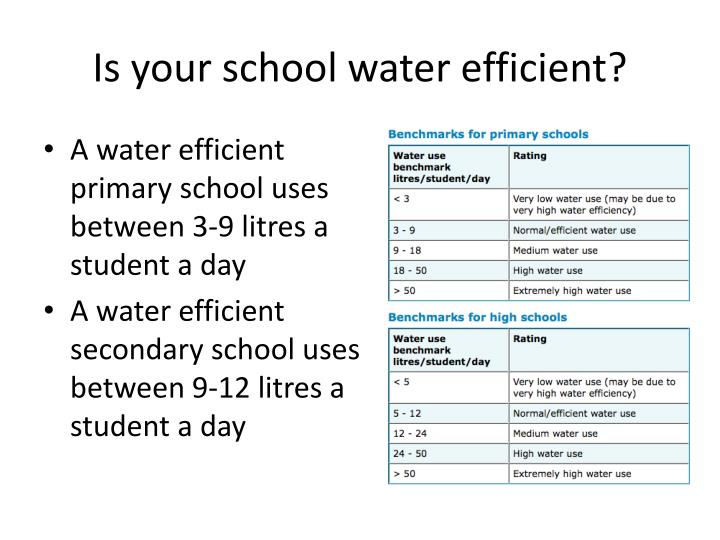 Is your school water efficient?