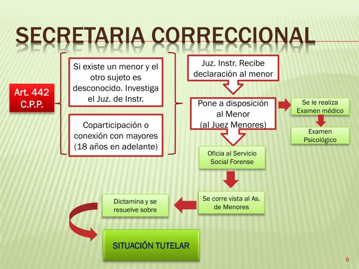 SECRETARIA CORRECCIONAL