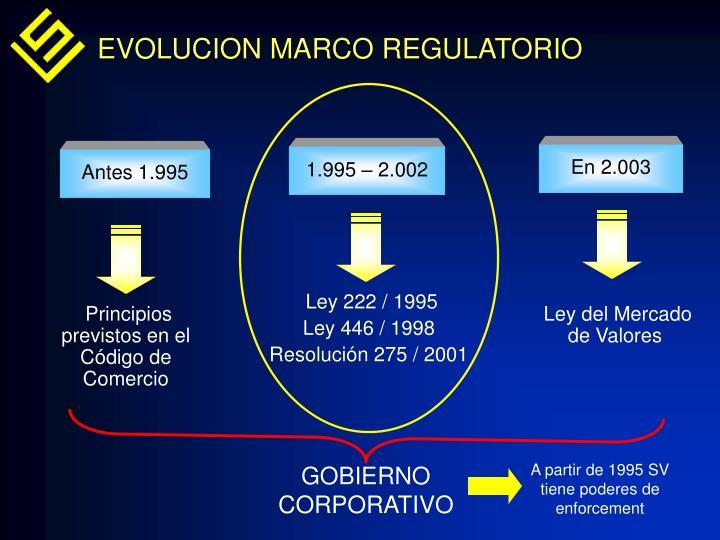 EVOLUCION MARCO REGULATORIO