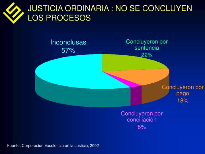 JUSTICIA ORDINARIA : NO SE CONCLUYEN LOS PROCESOS