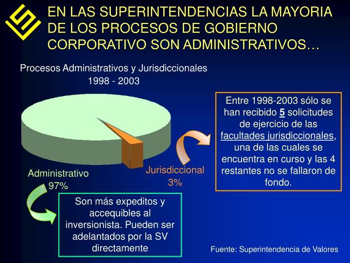 EN LAS SUPERINTENDENCIAS LA MAYORIA DE LOS PROCESOS DE GOBIERNO CORPORATIVO SON ADMINISTRATIVOS…