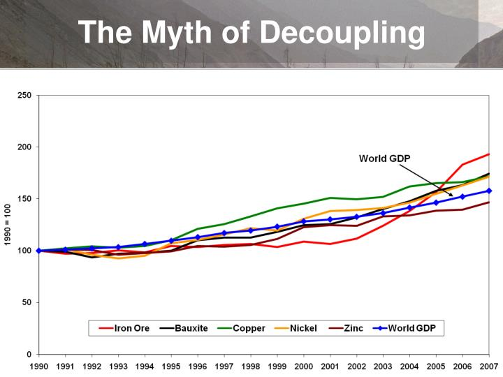 The Myth of Decoupling