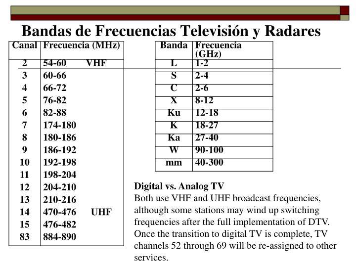 Bandas de Frecuencias Televisión y Radares