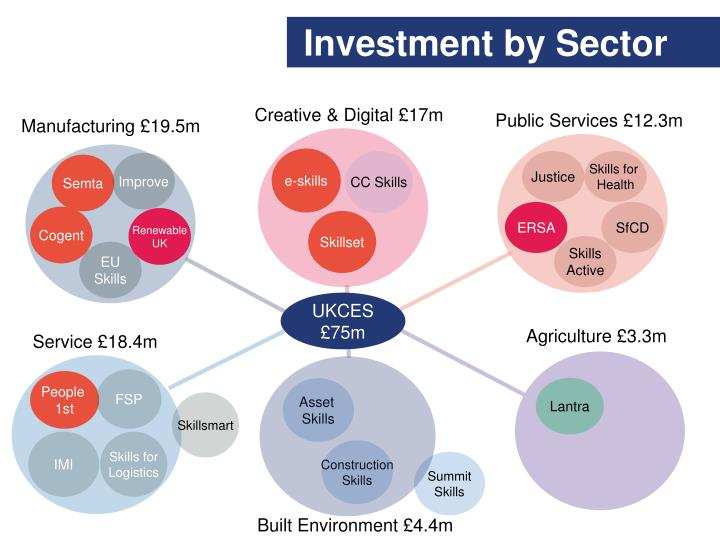 Investment by Sector