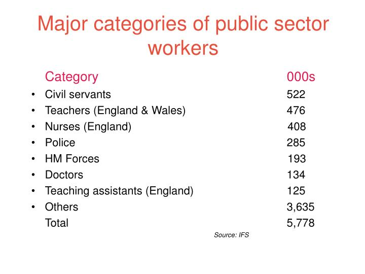 Major categories of public sector workers