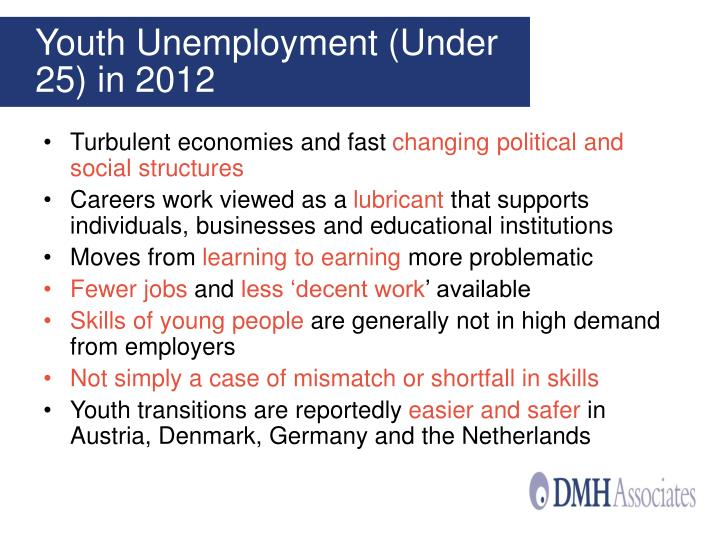 Youth Unemployment (Under 25) in 2012