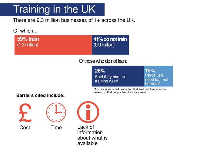 Training in the UK