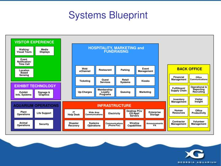 Systems Blueprint