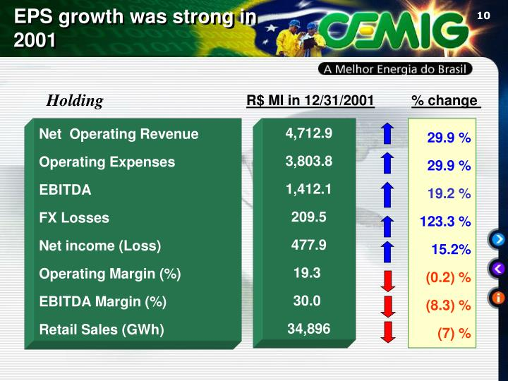 EPS growth was strong in 2001