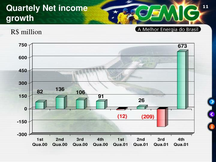 Quartely Net income growth