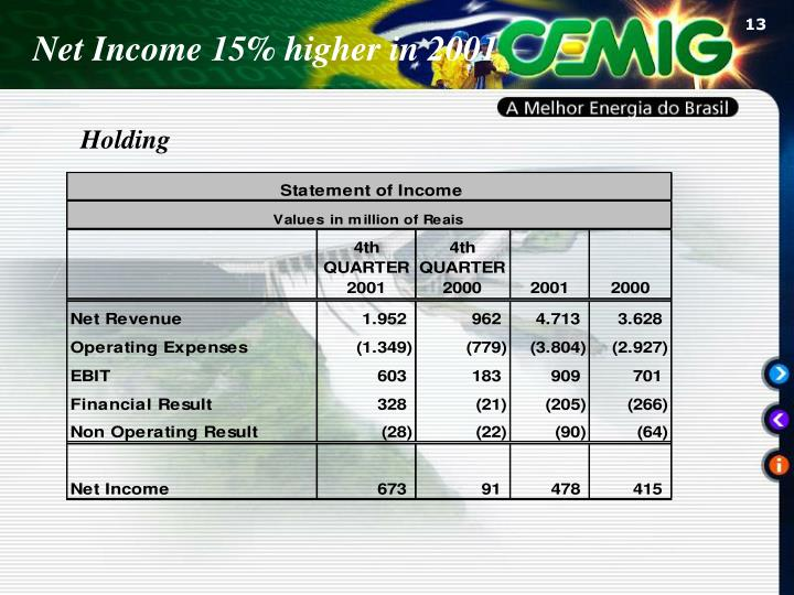Net Income 15% higher in 2001